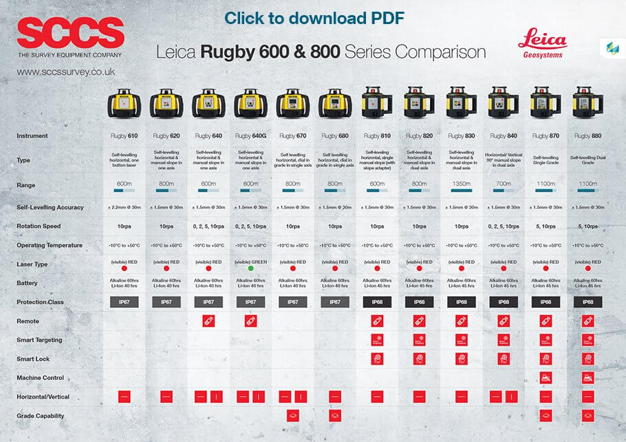 Leica Rugby 600 and 800 Series Comparison Chart